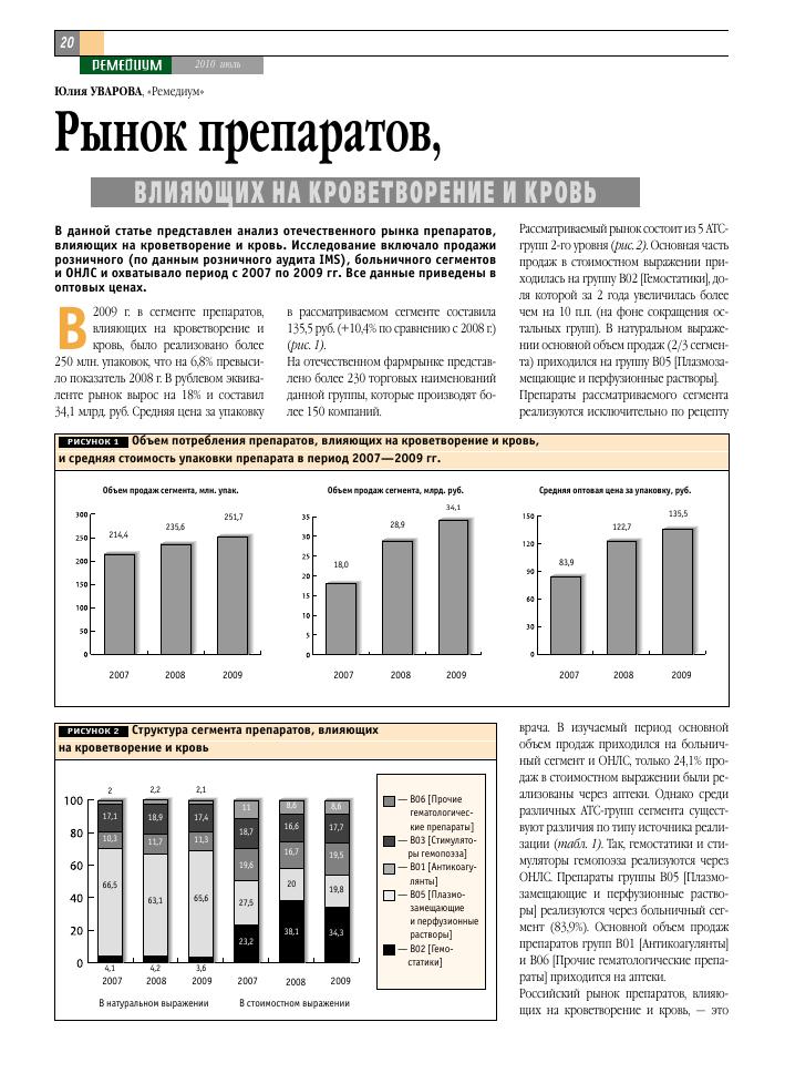 Рынок психотропных препаратов и психоаналептиков