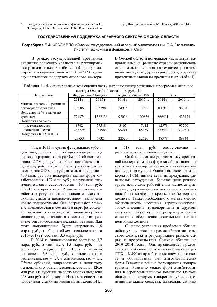 Ставки по кредитам омск
